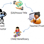 Org Trust with Parent child teacher